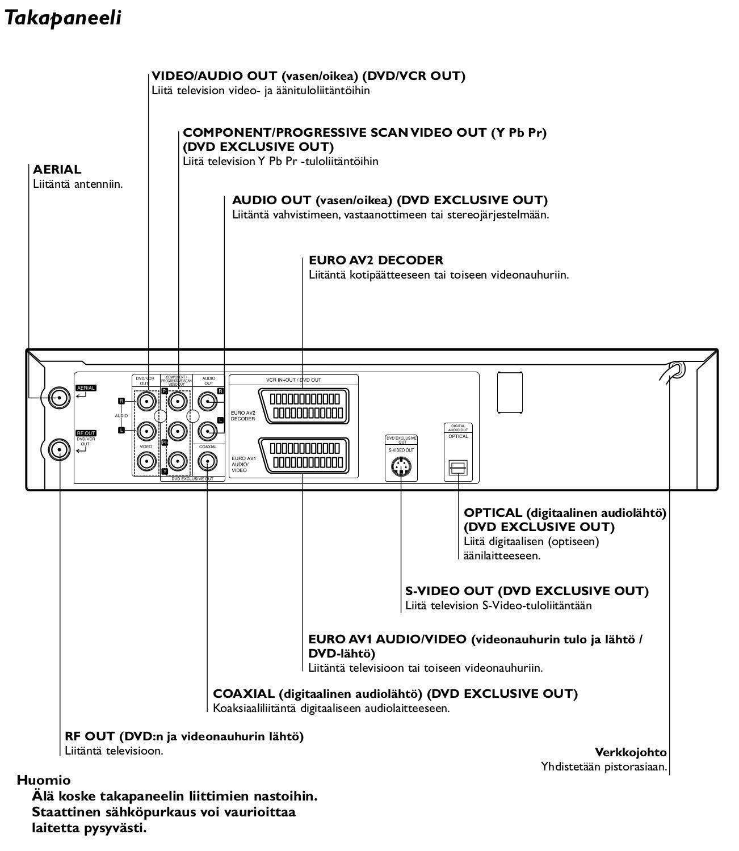 VHS-takapaneelin_liittimet.jpg